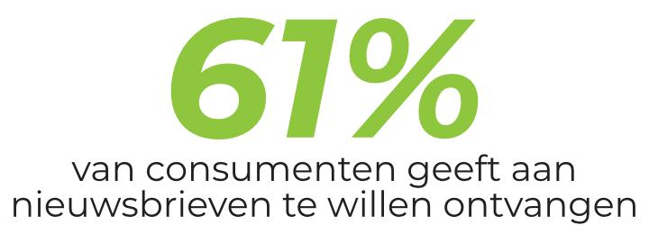 61% van consumenten geeft aan nieuwsbrieven te willen ontvangen